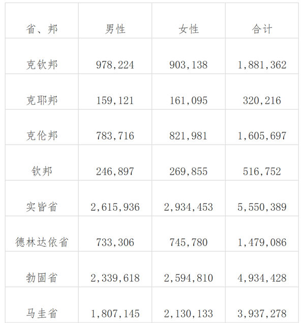 2019人口普查结果_...入最低,996人口仅2 2019全球开发者调查结果公布